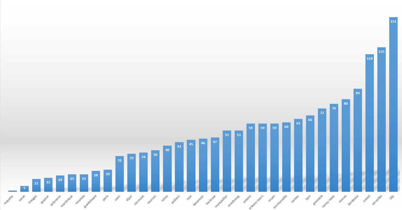 Statistique nombre d'enseignant par académie