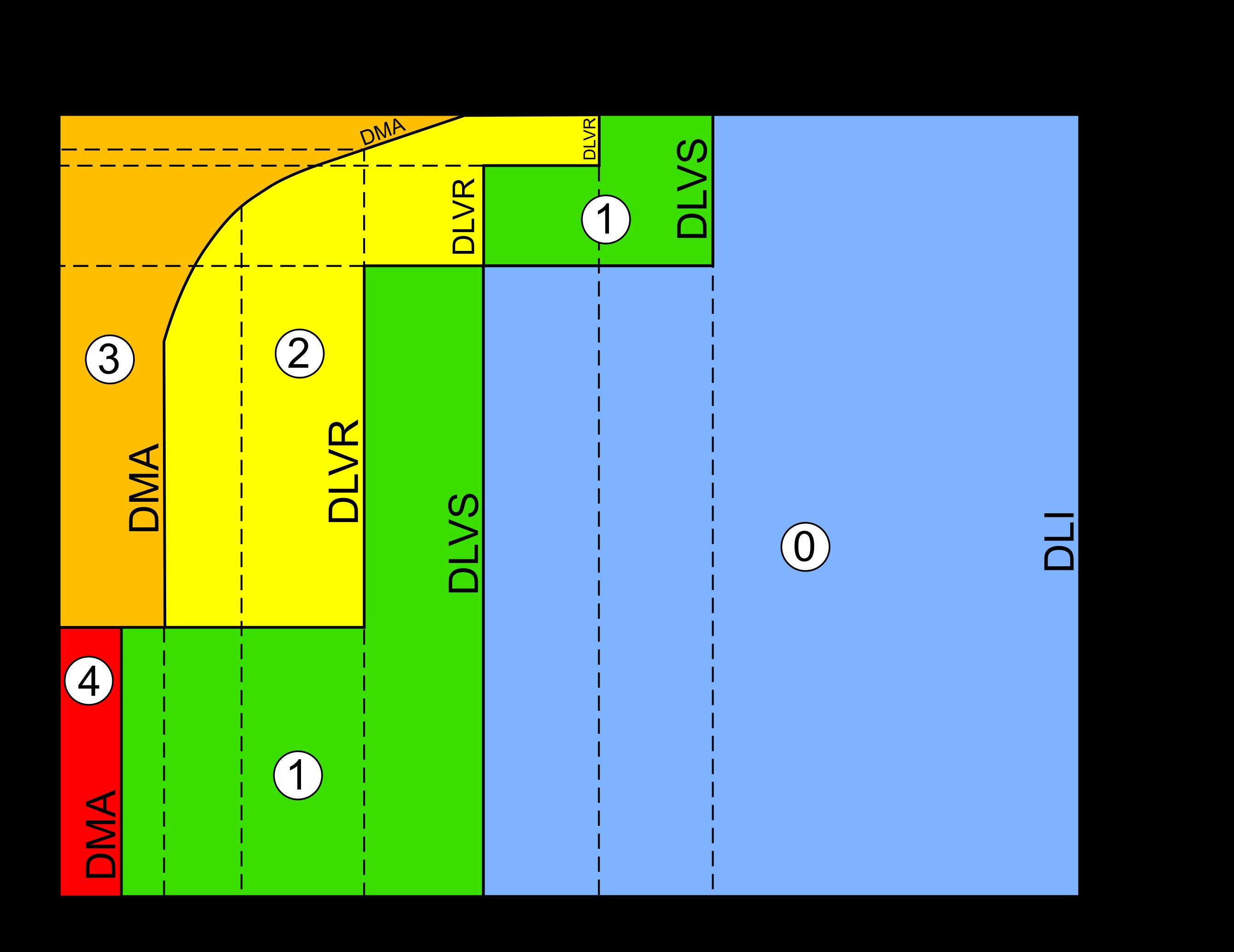 Les zones et les distances